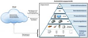 Überblick über die Bestandteile der Hybriden Automatisierung