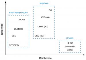 Einordnung Low Power Wide Area Network