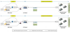 Architekturkonzept Hybride Automatisierungslösung