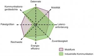 Vergleich der Kommunikationsanforderungen zwischen Mobilfunkanwendungen und industriellen Anwendungen.