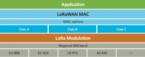 LoRaWAN Protocol Stack