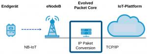 NB-IoT Architektur mit Komponenten
