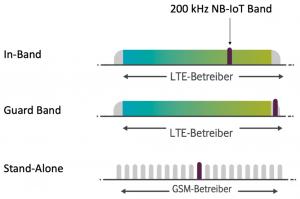 NB-IoT unterschiedliche Bereitstellungsarten