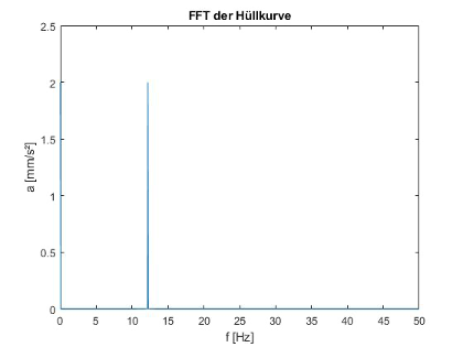 Fourier Transformation der Hüllkurve